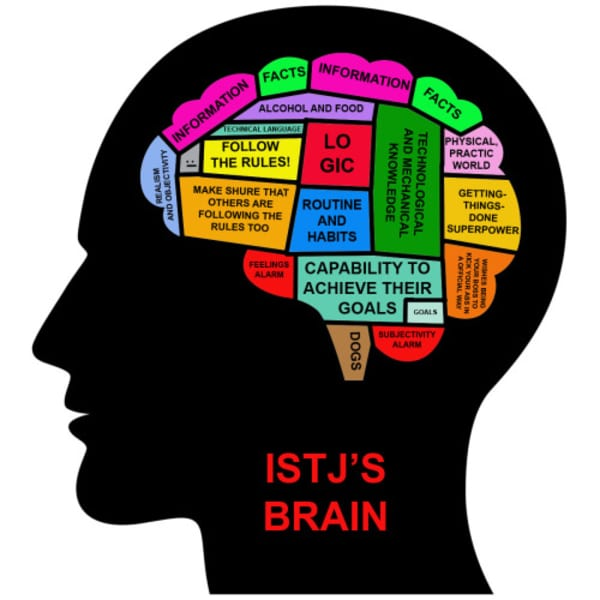 ISTJ thoughts mind Personality test MBTI